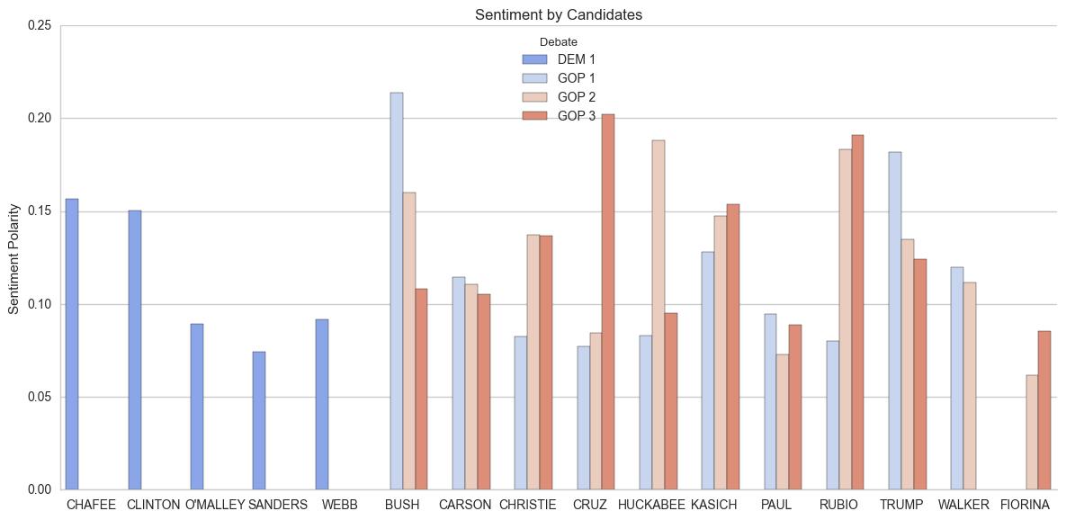 debate_sentiment_candidate