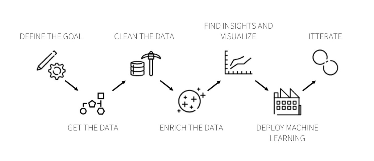 data_science_project_process