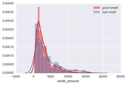 credit_amount