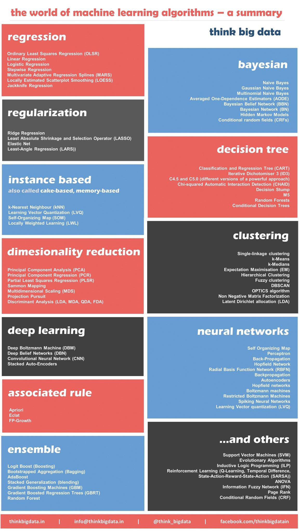 12-algorithms