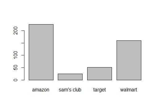 Mapping Amazon, Wal-Mart & Target Warehouses: Which route would Santa take to visit every warehouse in the US?