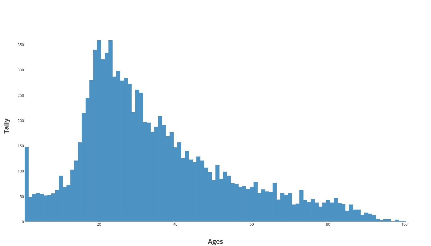 victim-age